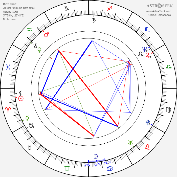 Michalis Anthis - Astrology Natal Birth Chart