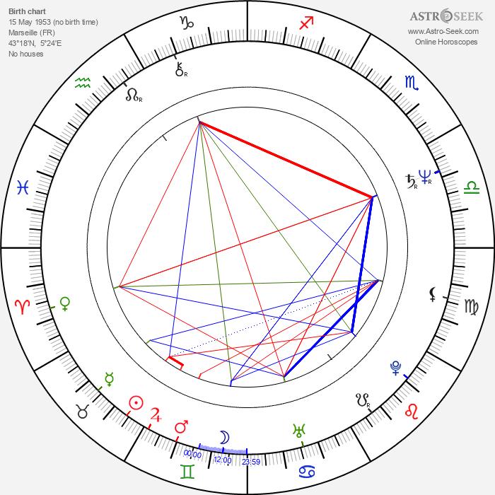Michel Albertini - Astrology Natal Birth Chart