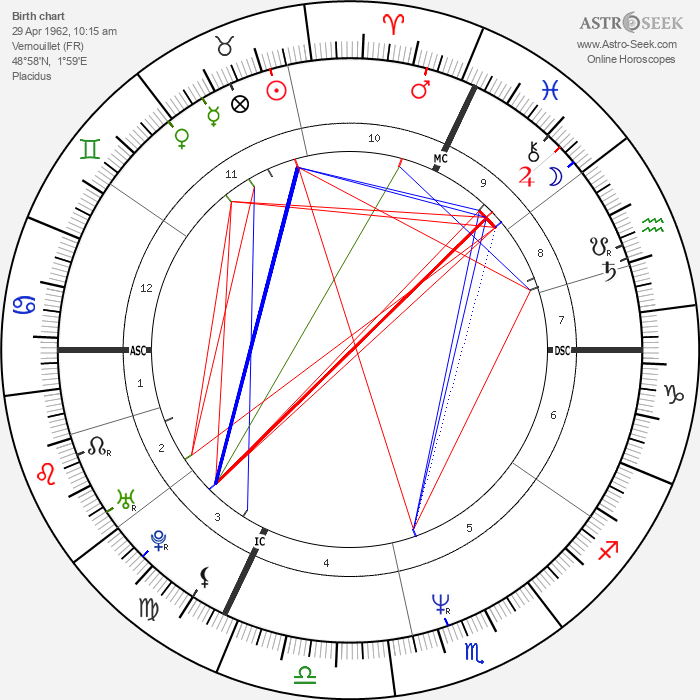 Michel Angely - Astrology Natal Birth Chart