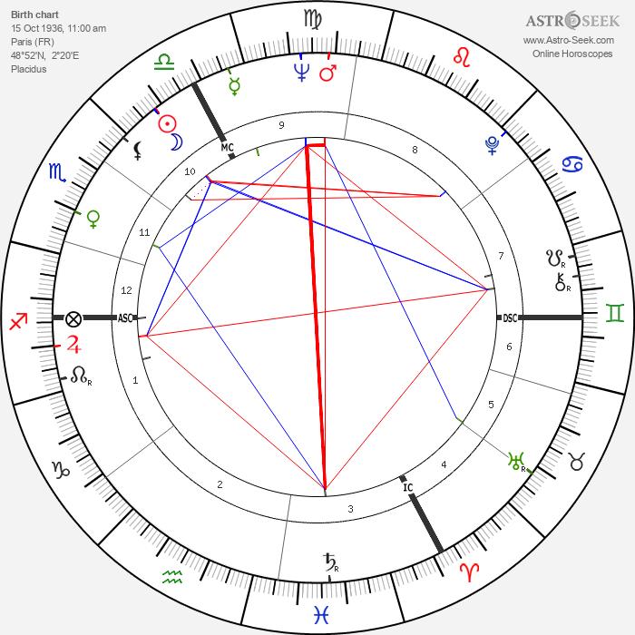 Michel Aumont - Astrology Natal Birth Chart