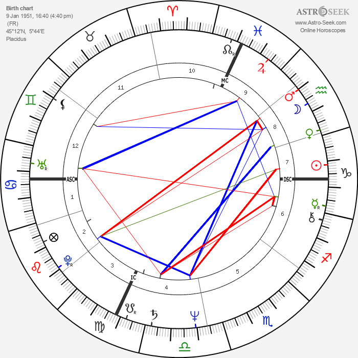 Michel Barnier - Astrology Natal Birth Chart