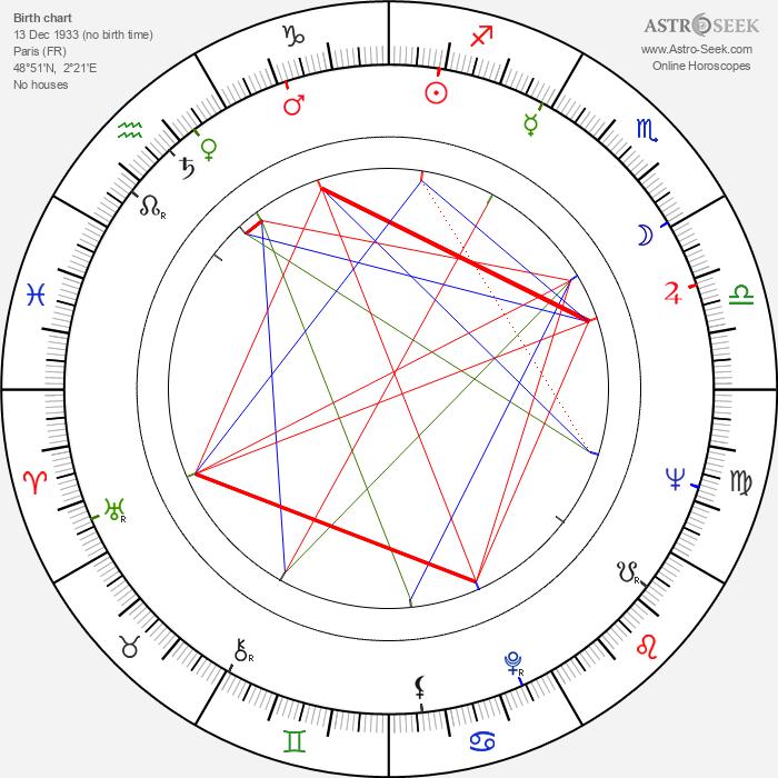 Michel Beaune - Astrology Natal Birth Chart
