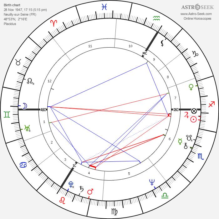 Michel Berger - Astrology Natal Birth Chart