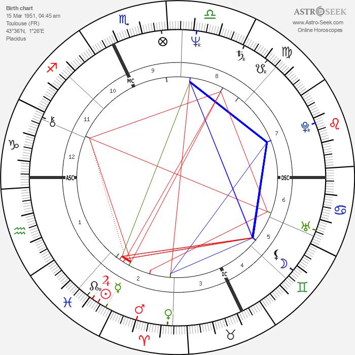 Michel Bez - Astrology Natal Birth Chart