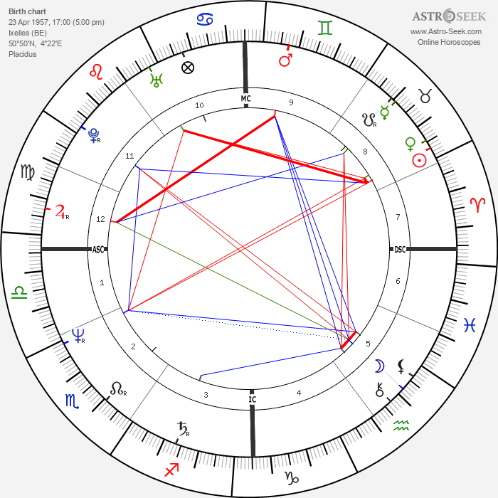 Michel Blaton - Astrology Natal Birth Chart
