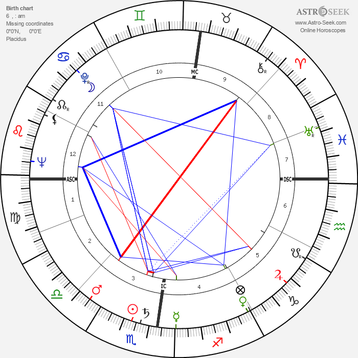 Michel Bouquet - Astrology Natal Birth Chart