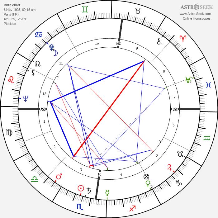 Michel Bouquet - Astrology Natal Birth Chart