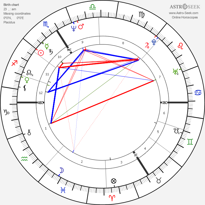 Michel Bourdeau - Astrology Natal Birth Chart
