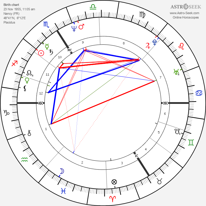 Michel Bourdeau - Astrology Natal Birth Chart