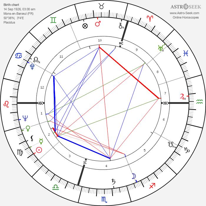 Michel Butor - Astrology Natal Birth Chart