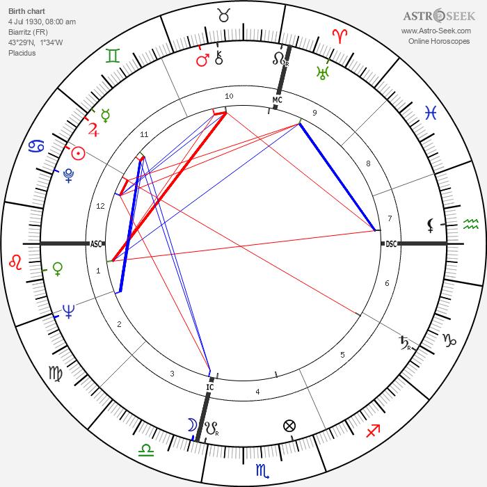 Michel Celaya - Astrology Natal Birth Chart