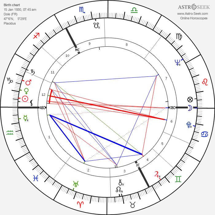 Michel Chapuis - Astrology Natal Birth Chart