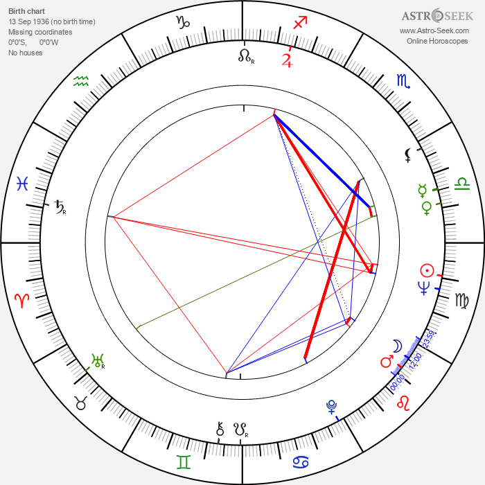 Michel Charrel - Astrology Natal Birth Chart