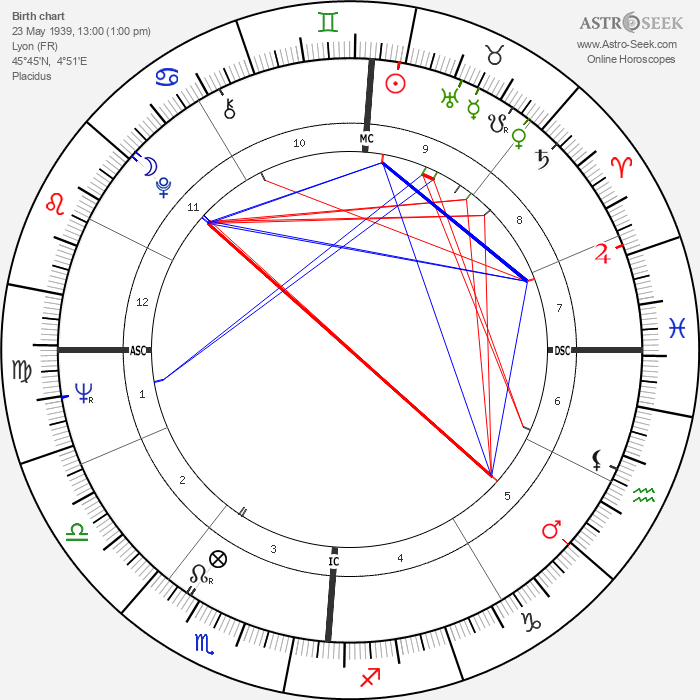 Michel Colombier - Astrology Natal Birth Chart
