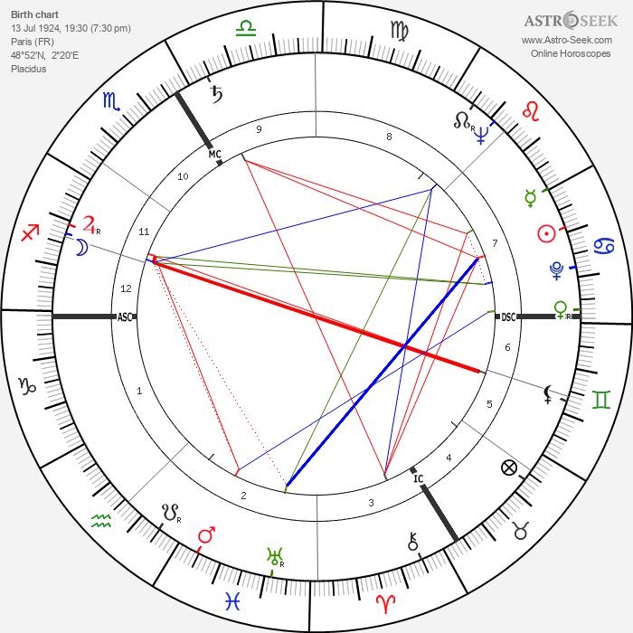 Michel Constantin - Astrology Natal Birth Chart
