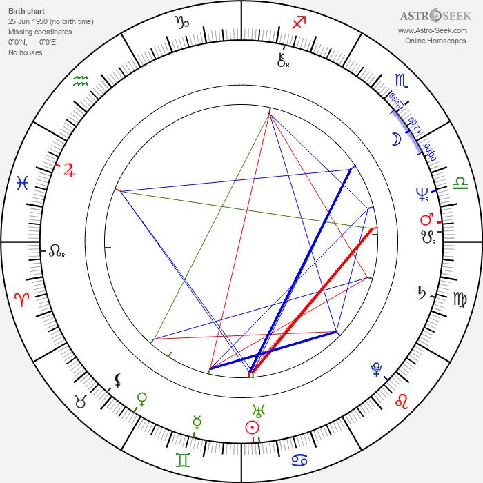 Michel Côté - Astrology Natal Birth Chart