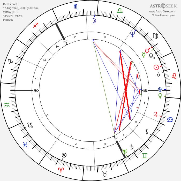 Michel Creton - Astrology Natal Birth Chart