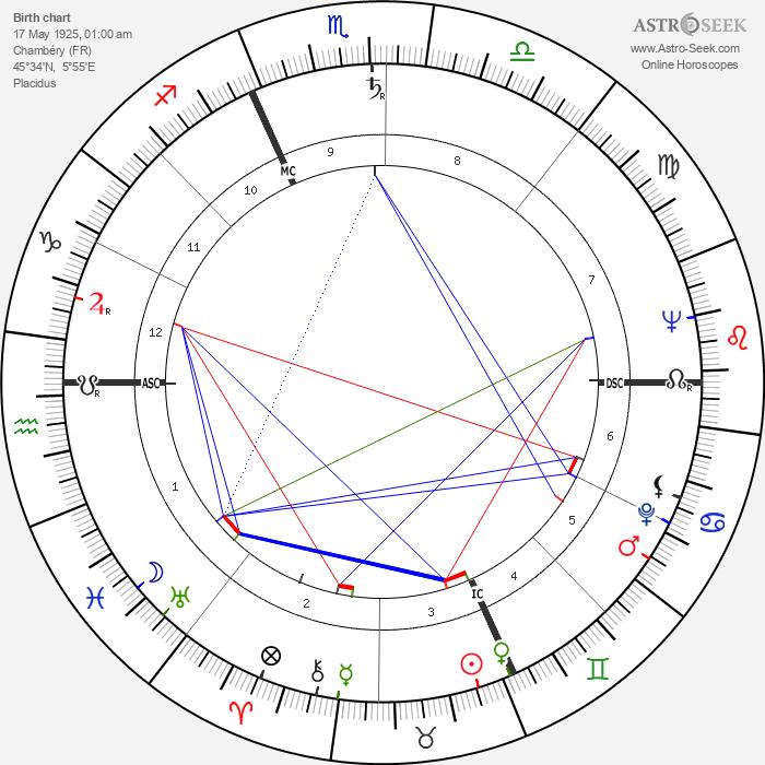 Michel de Certeau - Astrology Natal Birth Chart