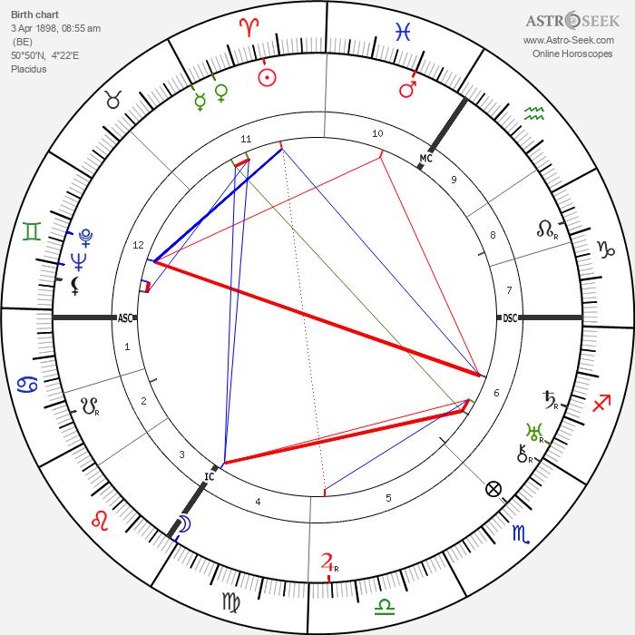 Michel de Ghelderode - Astrology Natal Birth Chart