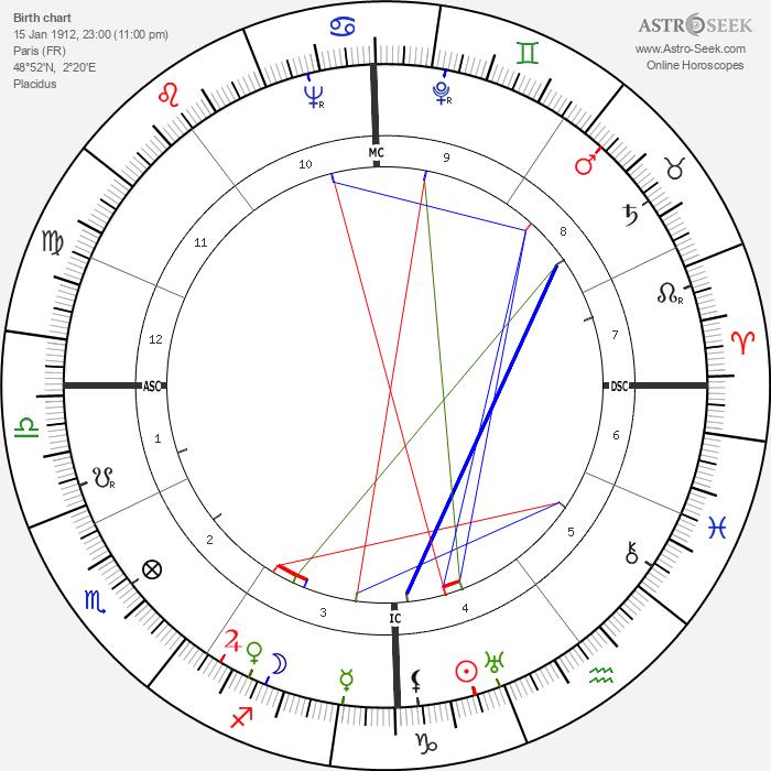 Michel Debré - Astrology Natal Birth Chart