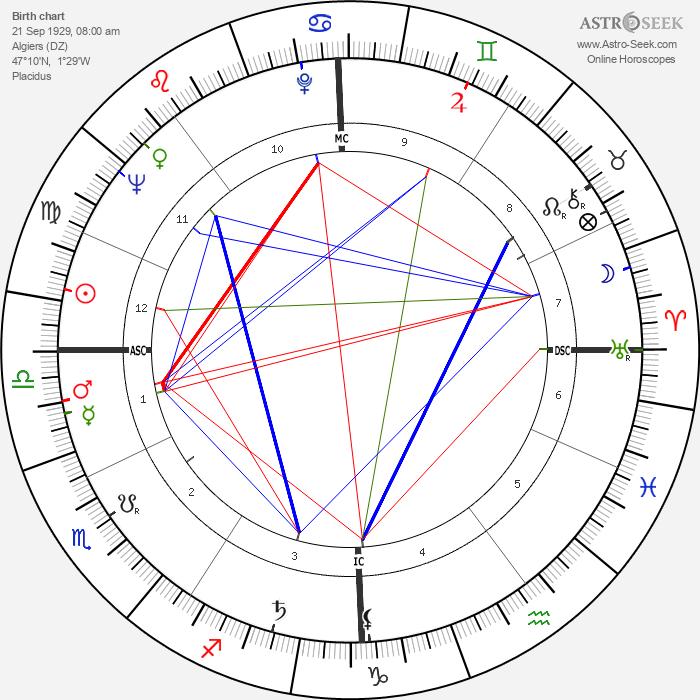 Michel Delahaye - Astrology Natal Birth Chart