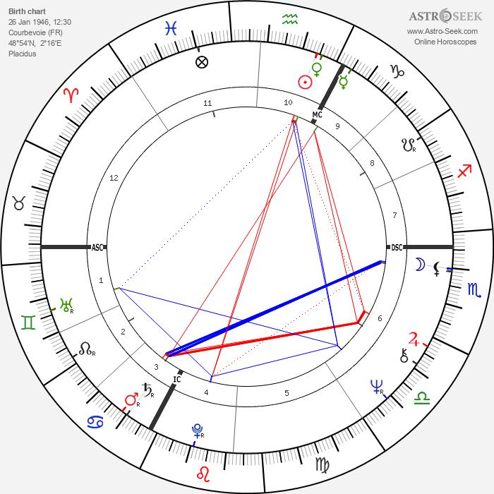 Michel Delpech - Astrology Natal Birth Chart