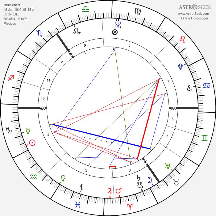 Michel Demaret - Astrology Natal Birth Chart