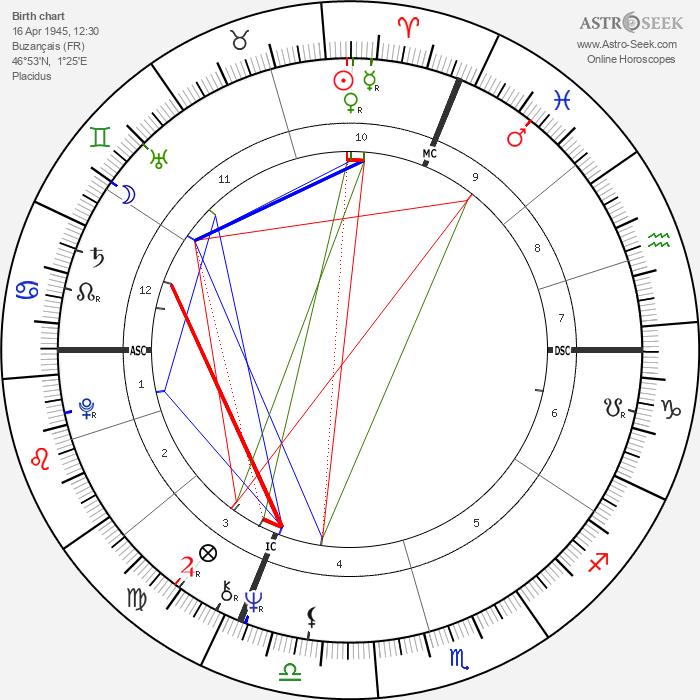 Michel Denisot - Astrology Natal Birth Chart