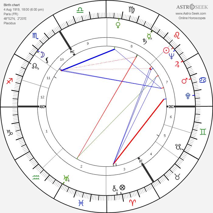 Michel Déon - Astrology Natal Birth Chart