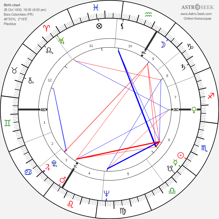Michel Descombey - Astrology Natal Birth Chart