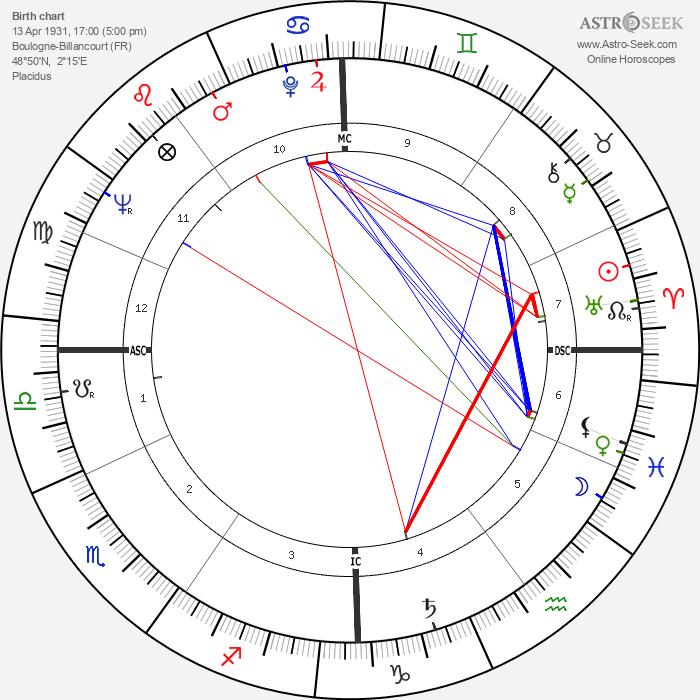 Michel Deville - Astrology Natal Birth Chart