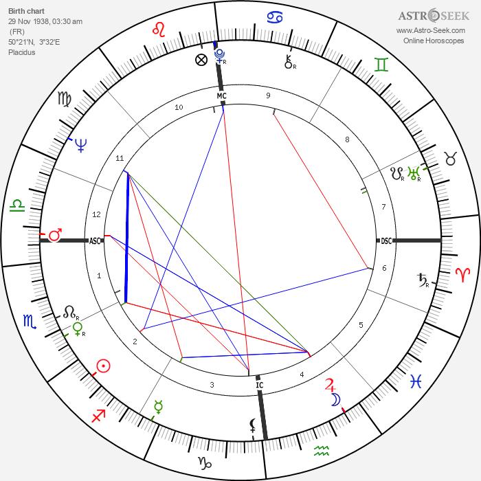 Michel Duchaussoy - Astrology Natal Birth Chart