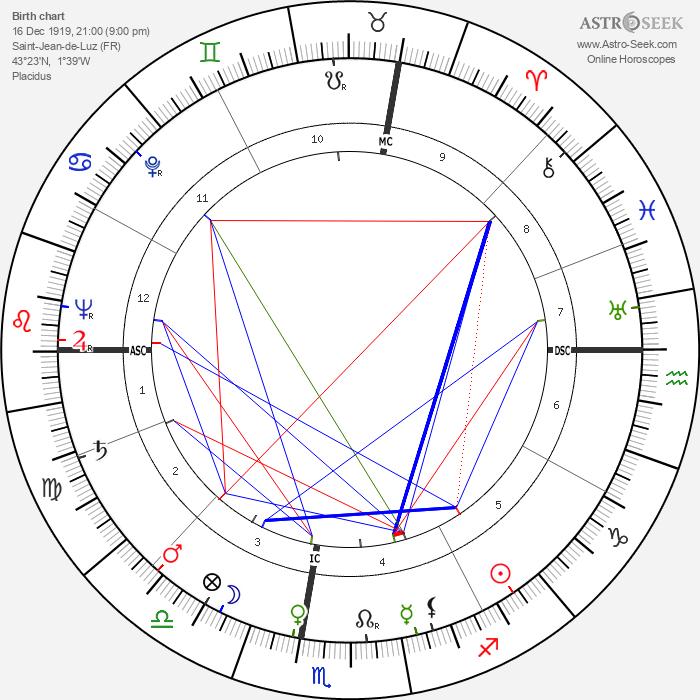 Michel Etcheverry - Astrology Natal Birth Chart