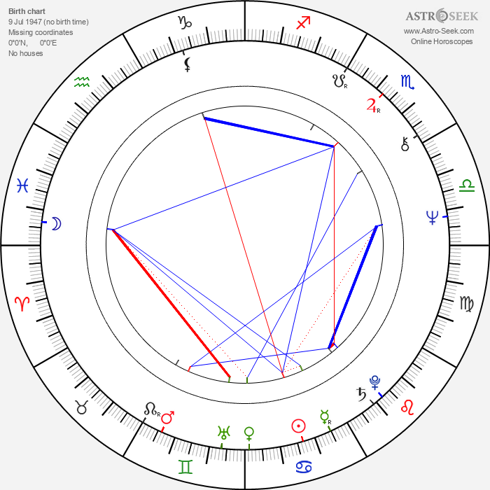Michel Fortin - Astrology Natal Birth Chart