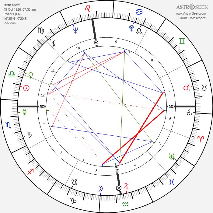 Michel Foucault - Astrology Natal Birth Chart