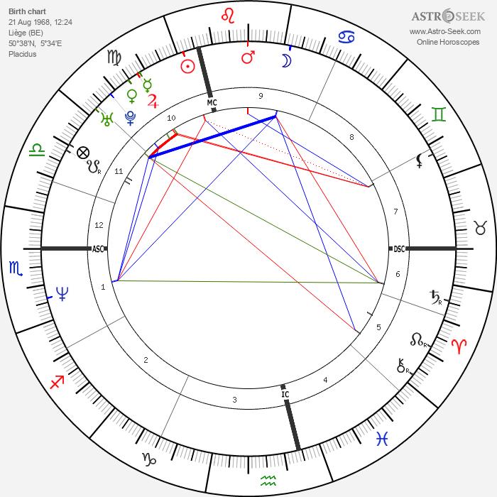 Michel Fourgon - Astrology Natal Birth Chart