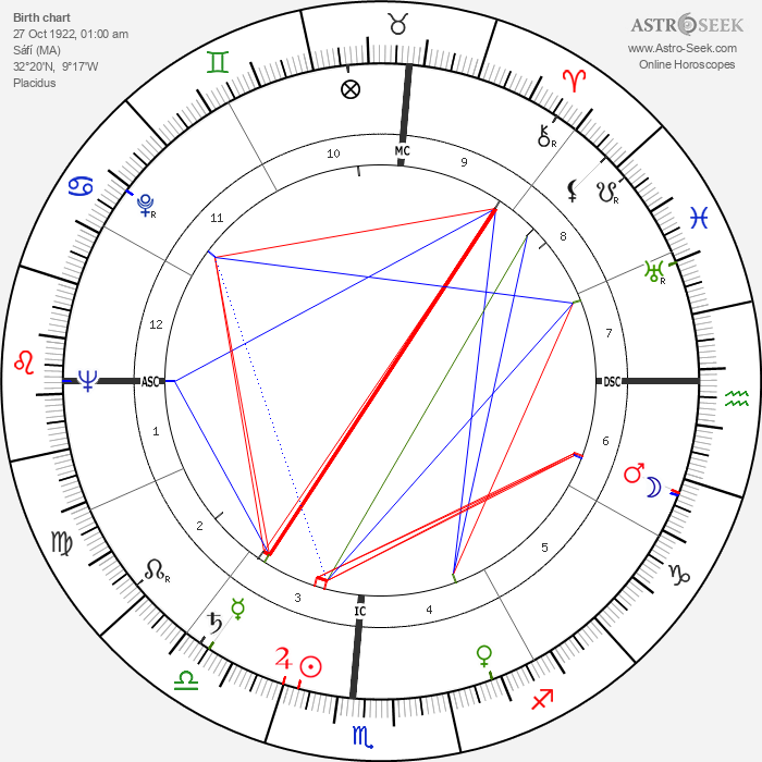Michel Galabru - Astrology Natal Birth Chart