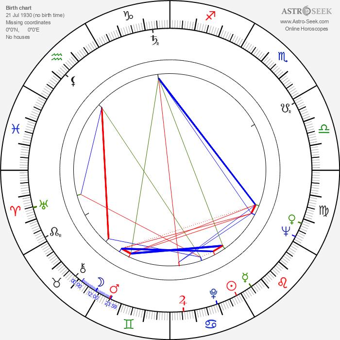Michel Gast - Astrology Natal Birth Chart