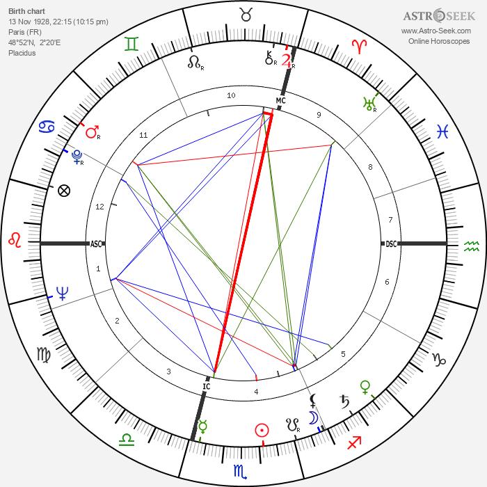 Michel Gauquelin - Astrology Natal Birth Chart