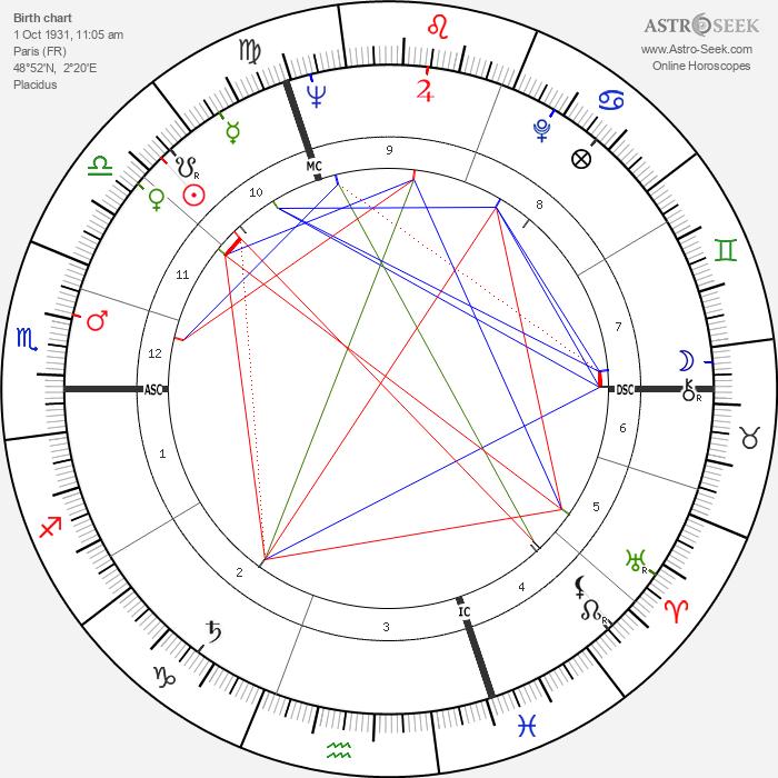 Michel Jantzen - Astrology Natal Birth Chart