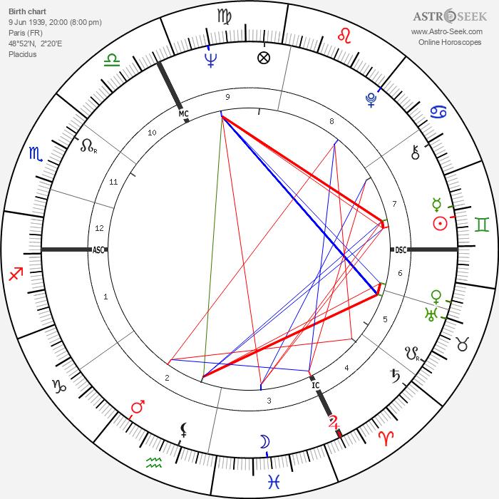 Michel Lang - Astrology Natal Birth Chart