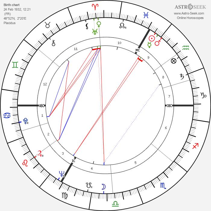 Michel Legrand - Astrology Natal Birth Chart