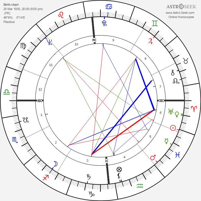 Michel Magne - Astrology Natal Birth Chart