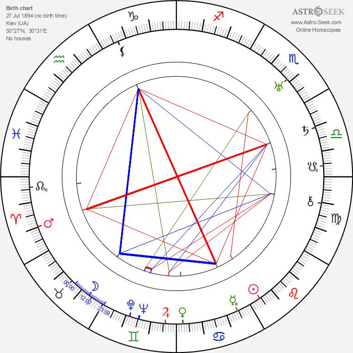 Michel Michelet - Astrology Natal Birth Chart