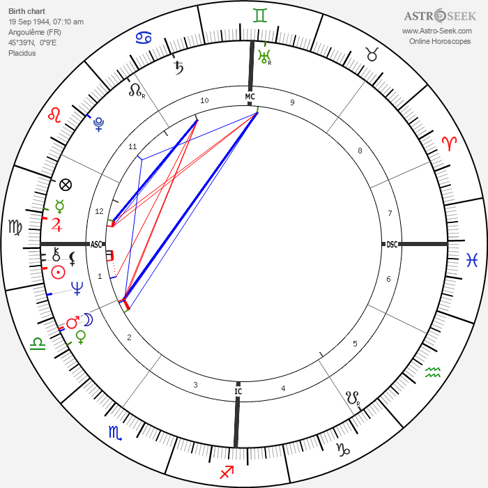 Michel Montignac - Astrology Natal Birth Chart