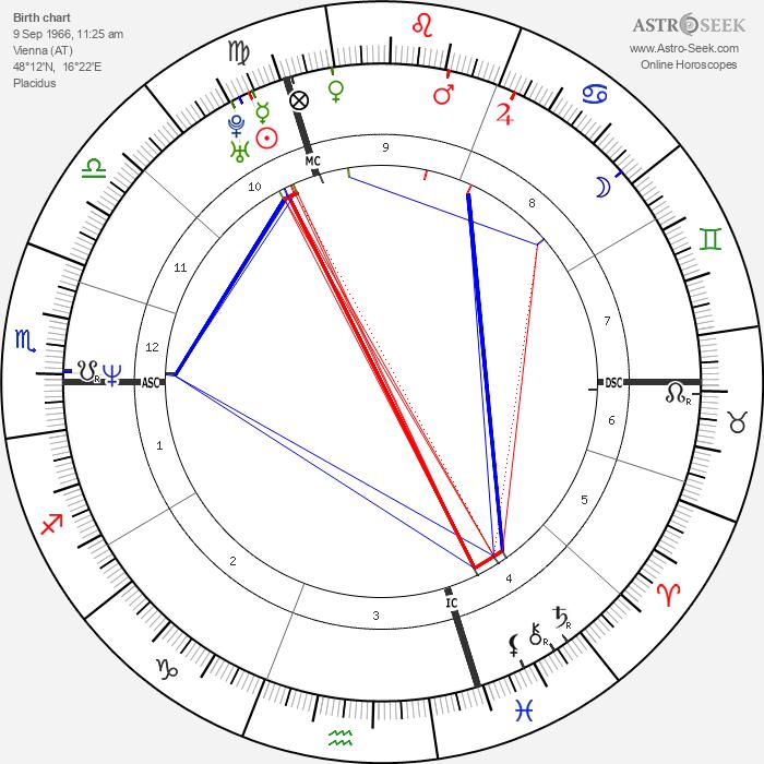 Michel Muller - Astrology Natal Birth Chart