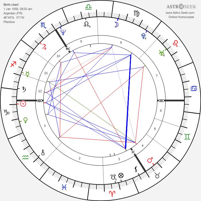 Michel Onfray - Astrology Natal Birth Chart