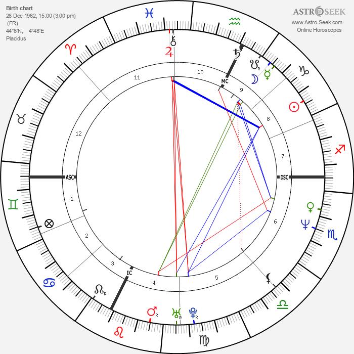 Michel Petrucciani - Astrology Natal Birth Chart