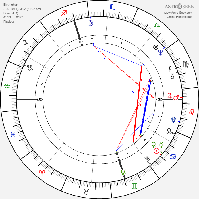Michel Polnareff - Astrology Natal Birth Chart