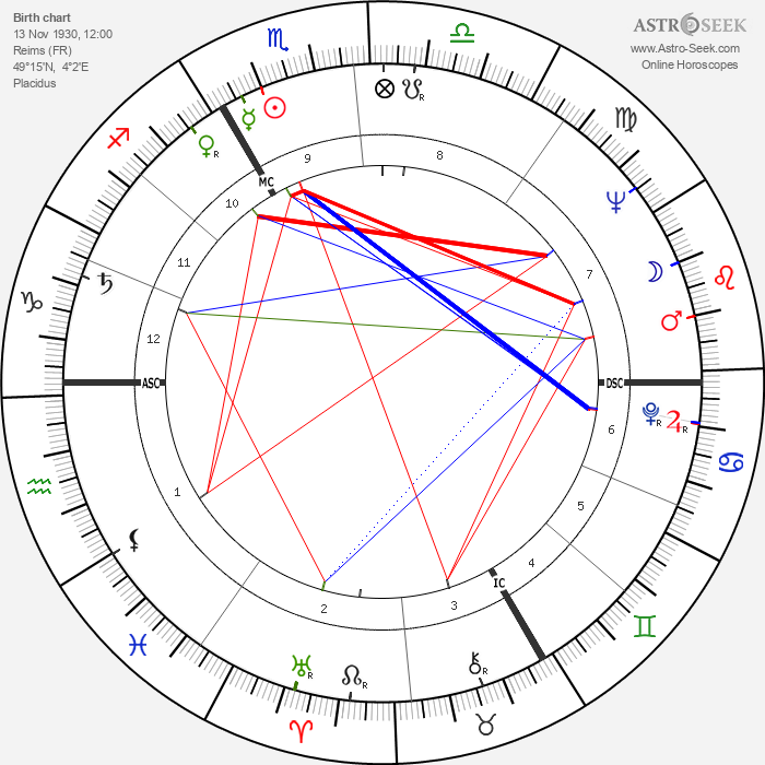 Michel Robin - Astrology Natal Birth Chart